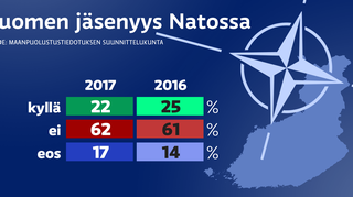 Suomen Nato-jäsenyyden kannatus