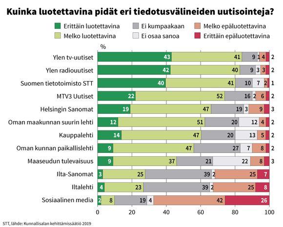 Grafiikka: Kuinka luotettavina pidät eri tiedostusvälineiden uutisointeja?