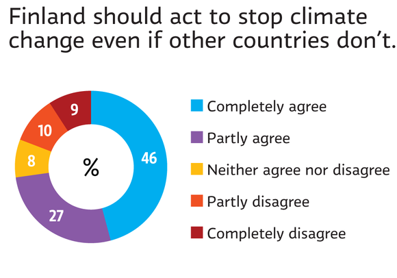 Finland should act to stop climate change
