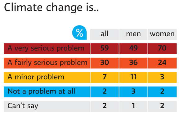 Is climate change a problem for Finnish people?