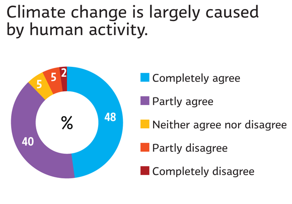 Climate change caused by human activity
