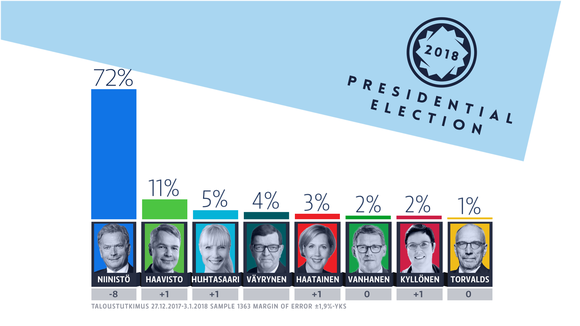 Yle's presidential poll