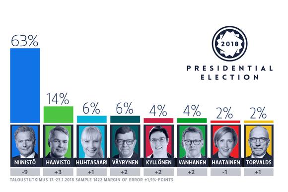 Presidental election survey