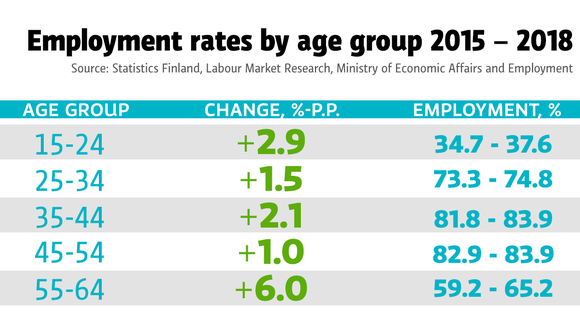 Employment rates by age group.