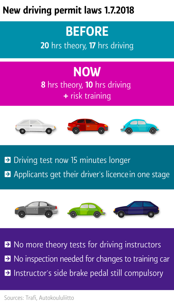 New driving permit laws 1.7.2018 - graf
