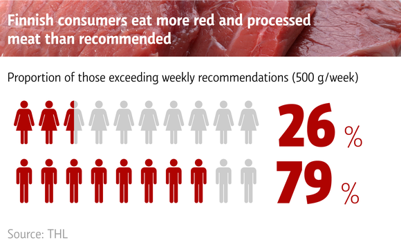 Finnish consumers eat more red and processed meat than recommended