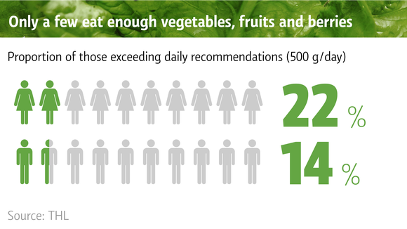 Only a few eat enough vegetables, fruits and berries