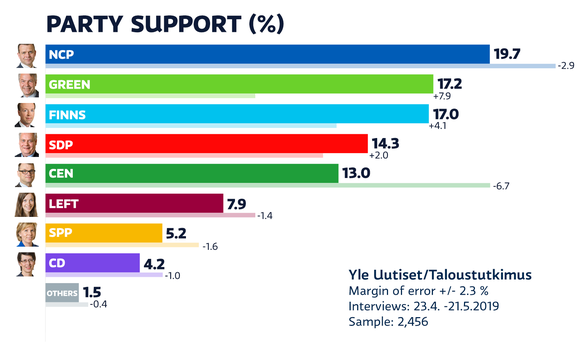Yle party support poll