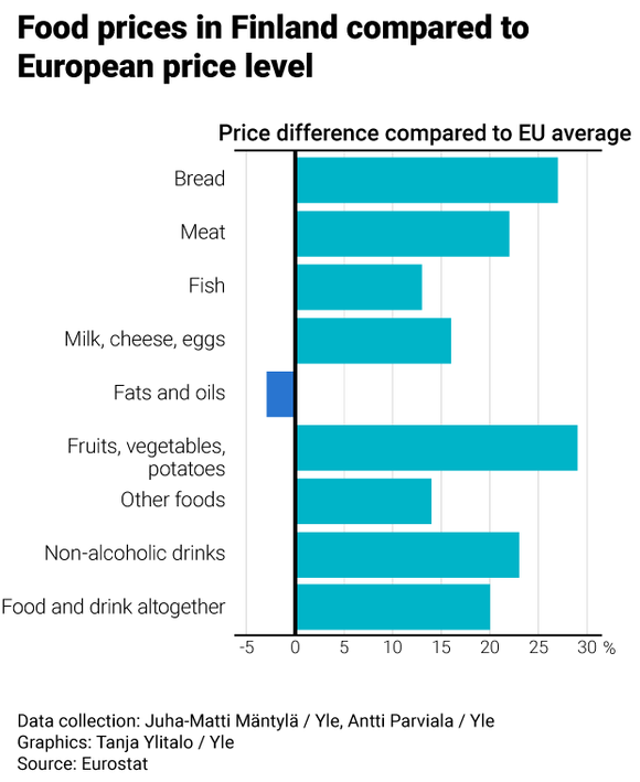 Food prices in Finland compared to European price level