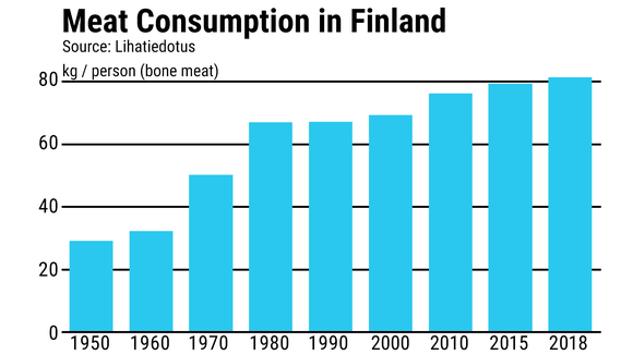 Meat Consumption in Finland
