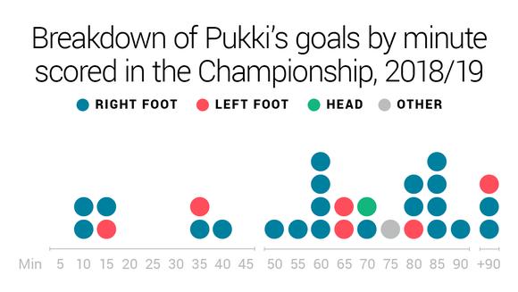 Pukki Graphic 2