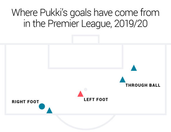 Pukki Graphic 3
