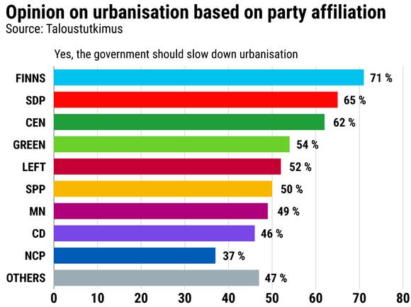 Opinion on urbanisation based on party affiliation