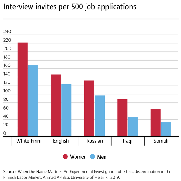 Interview invites per 500 job applications