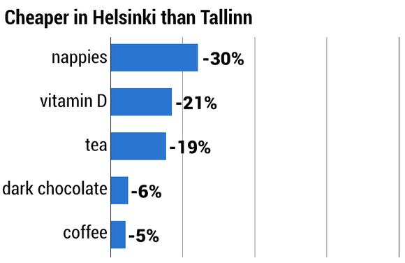 Cheaper in Helsinki than Tallin