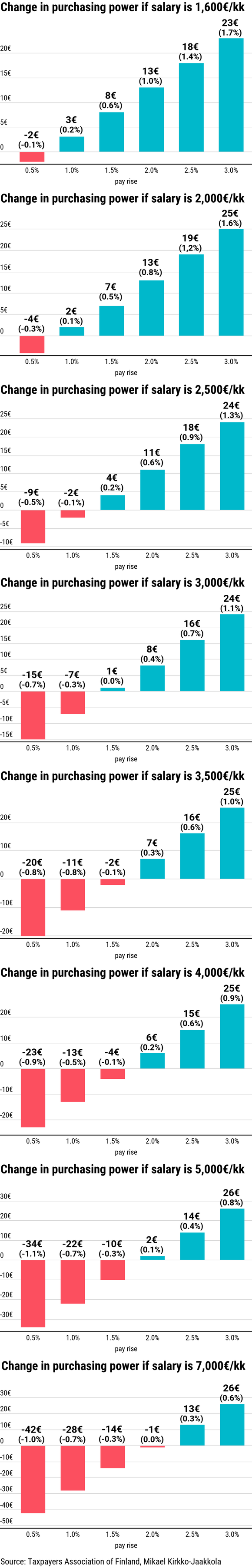 Change in purchasing power
