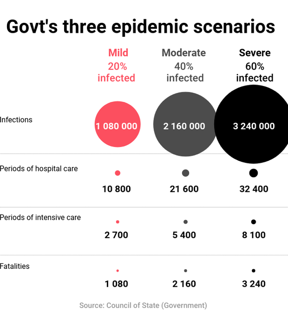 Govt's three epidemic scenarios