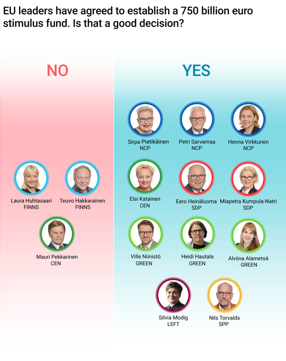 11 of 14 MEPS support the EU budget and stimulus package.