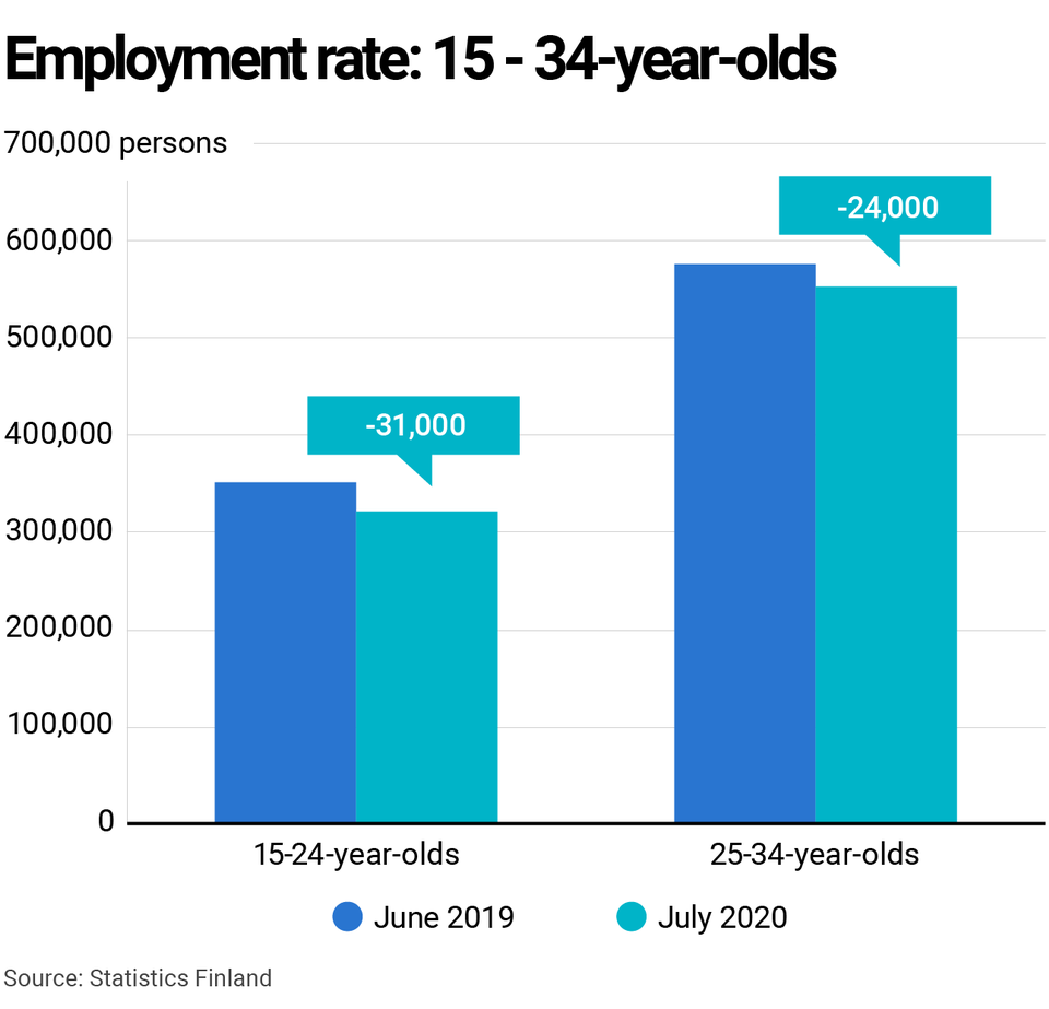 Youth Unemployment Count Swells By 50 000 During Corona Crisis Yle Uutiset Yle Fi