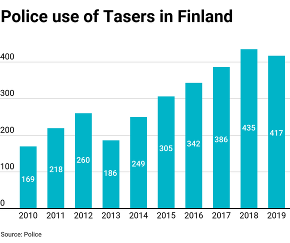 Police use of Tasers in Finland.