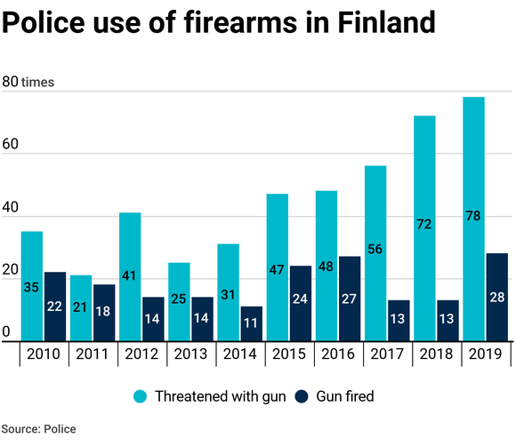 Police use of firearms in Finland.