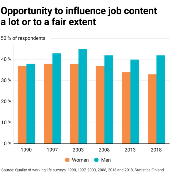Opportunity to influence job content a lot or to a fair extent