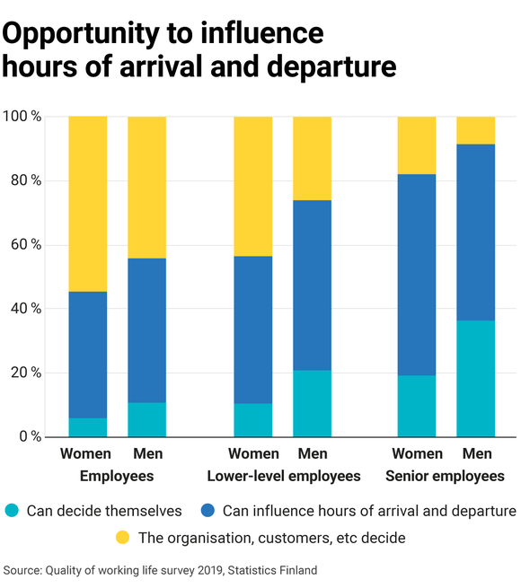 Opportunity to influence hours of arrival and departure