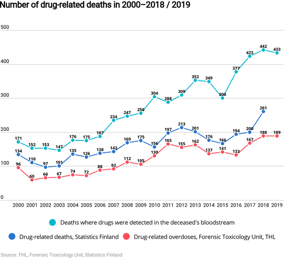 Number of drug-related deaths have increased for twenty years.