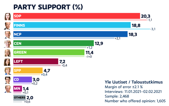 Yle monthly poll Jan-Feb 2021