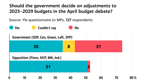 Should the government decide on adjustments to 2023-2029 budgets in the April budget debate?