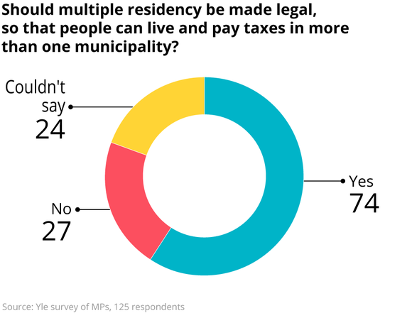 Should multiple residency be made legal, so that people can live and pay taxes in more than one municipality?