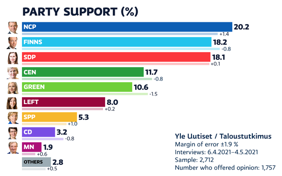 Party support, April 2021.