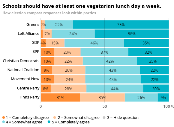 Schools should have at least one vegetarian lunch day a week.