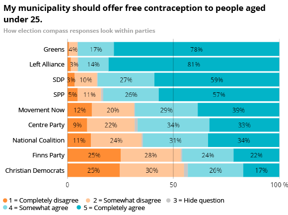 My municipality should offer free contraception to people aged under 25.
