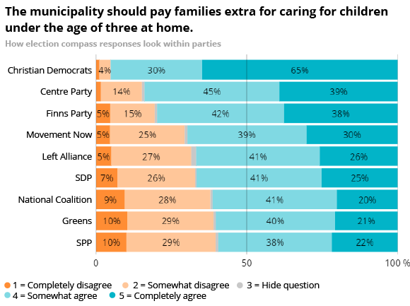 The municipality should pay families extra for caring for children under the age of three at home.