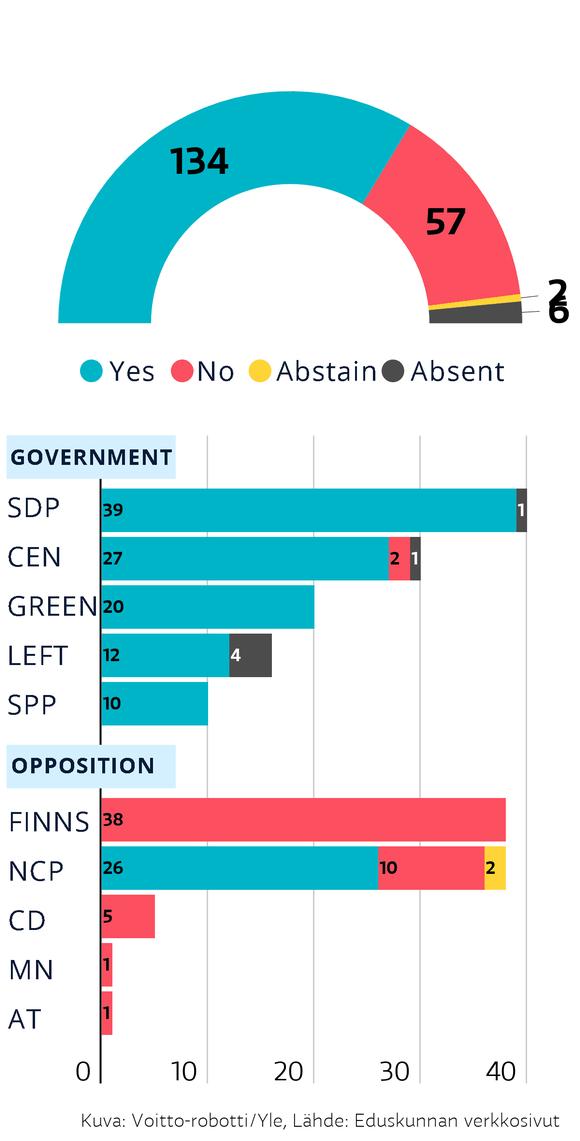 Eduskunnan EU-tukipaketin äänestystulos englanninkielellä.