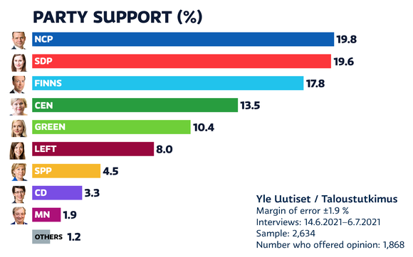 Party support of june 2021.
