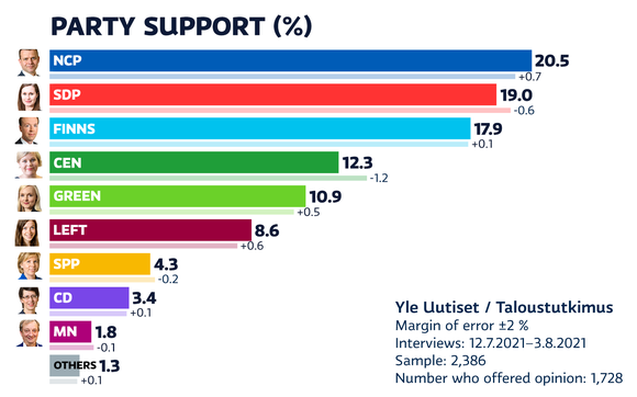 Party support of July 2021.