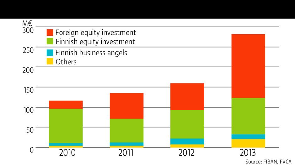 Investors double stakes in growth businesses | Yle Uutiset | yle.fi