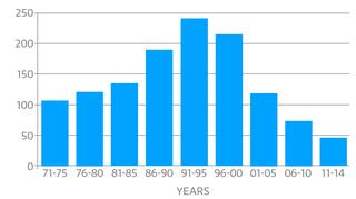 Kokkolan ulkosaariston sorsalinnut laskentojen perusteella 1971-2014