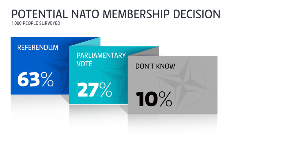 52d0a855ebad6 A clear majority - 63 percent of Finns surveyed - say that an advisory  referendum would be the best way to decide whether or not Finland should  join NATO.