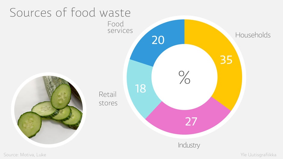 finnish residents throw out 24 kilos of edible food each