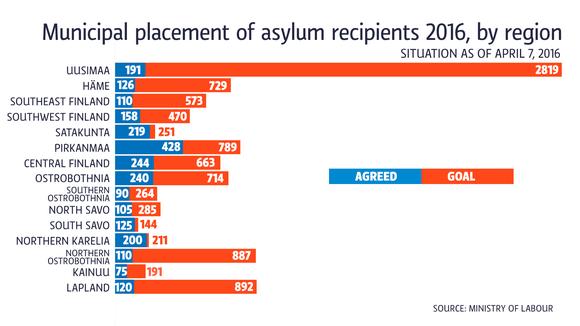 Municipal placement of asylum recipients 2016