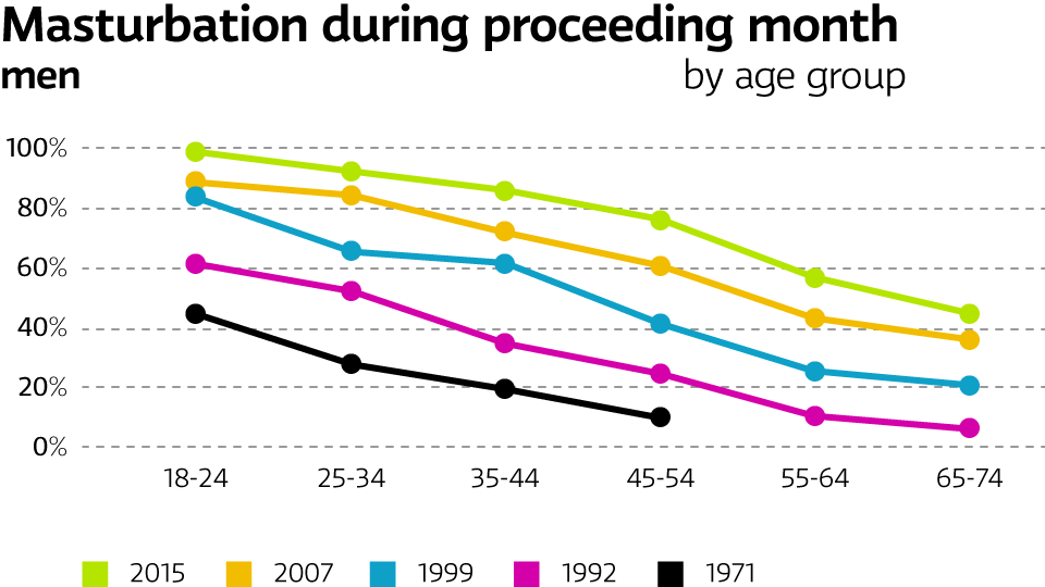 Frequency of masturbation