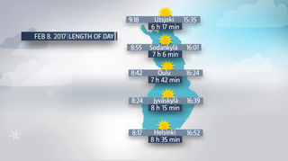 Length of the day, Feb 8, 2017