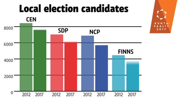 Local election candidates, big parties.