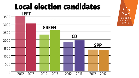 Local election candidates, small parties.