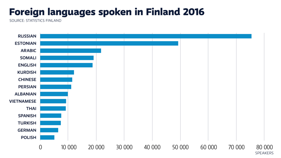 Arabic Third Most Common Foreign Language In Finland Yle Uutiset - Language with most speakers