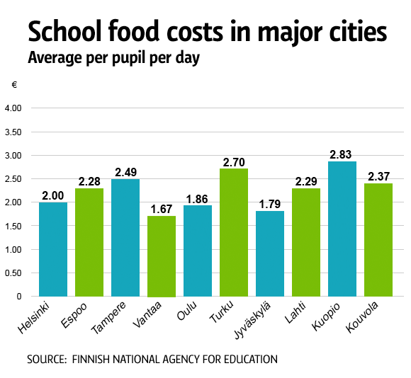 Sschool food costs in major cities.