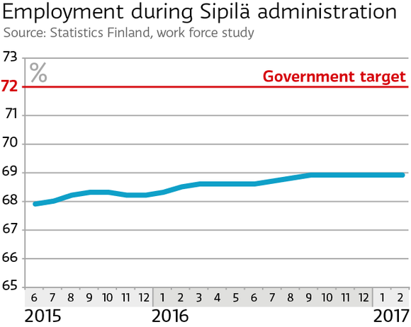 Employment during Sipilä administration